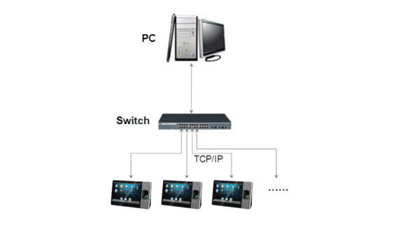 iClock999 - Biometrický terminál